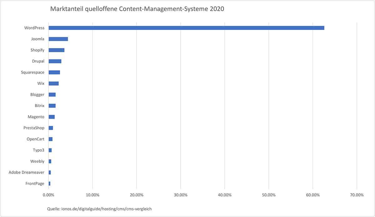 Verbreitung CMS-Systeme weltweit