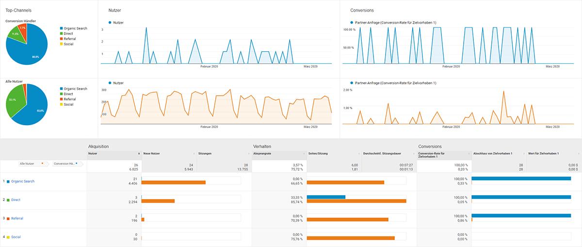 Analytics Multipart DE